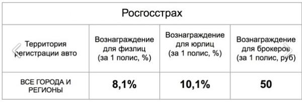 Комиссионные вознаграждения в Росгосстрах