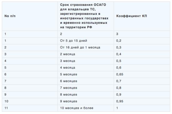 КП - Продолжительность страховки для машин, зарегистрированных за границей